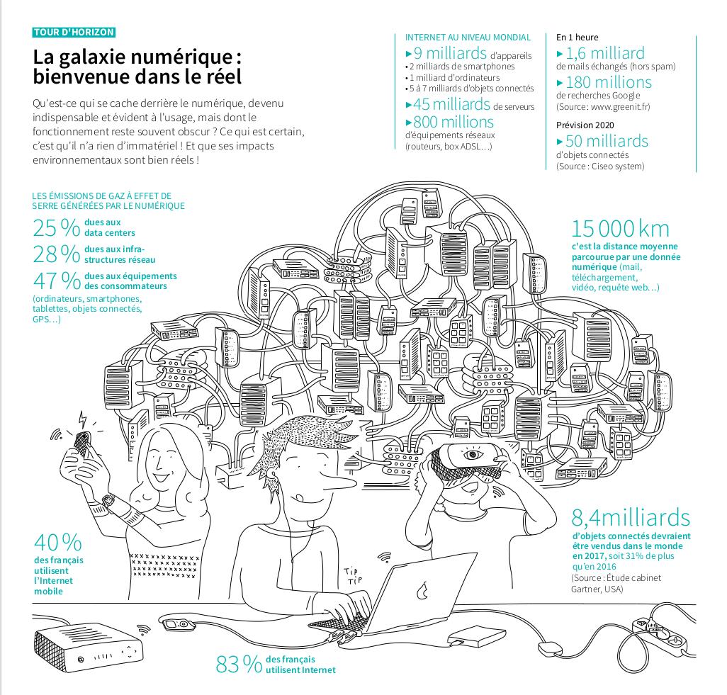 Extrait du guide de l'ADEME : la face cahée du numérique