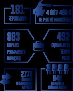 181 répondants, 4097468€ de pertes financières, 883 emplois permanents impactés pour 492 équivalents temps plein, 2778 contrats intermittents impactés et 948 salariés en chômage partiel